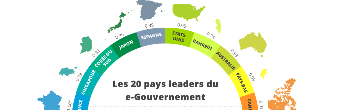 Infographie 20 pays leaders du e-Gouvernement
